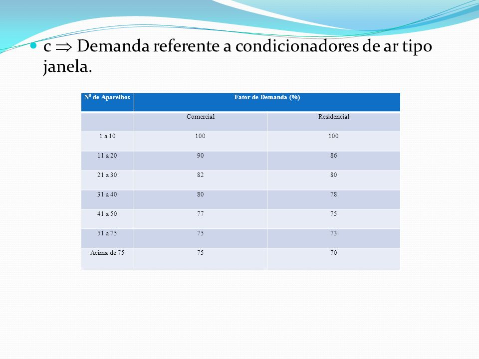 c Demanda referente a condicionadores de ar tipo janela. N 0 de AparelhosFator de Demanda (%) ComercialResidencial 1 a 10100 11 a 209086 21 a 308280 3