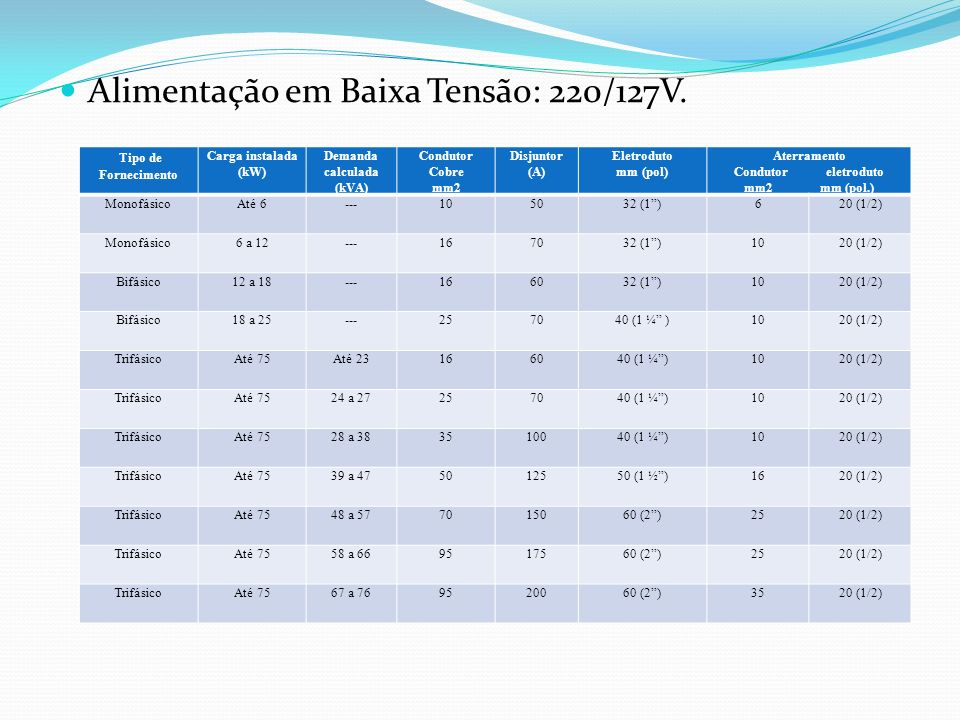 Alimentação em Baixa Tensão: 220/127V. Tipo de Fornecimento Carga instalada (kW) Demanda calculada (kVA) Condutor Cobre mm2 Disjuntor (A) Eletroduto m