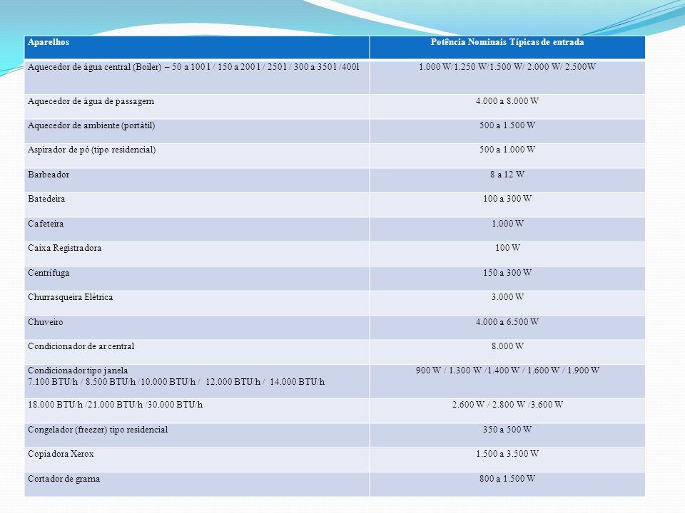 AparelhosPotência Nominais Típicas de entrada Aquecedor de água central (Boiler) – 50 a 100 l / 150 a 200 l / 250 l / 300 a 350 l /400l1.000 W/1.250 W