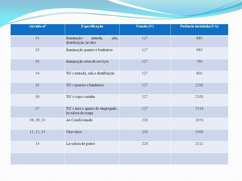 circuito n 0 EspecificaçãoTensão (V)Potência instalada (VA) 01iluminação entrada, sala, distribuição, lavabo 127880 02iluminação quartos e banheiros12