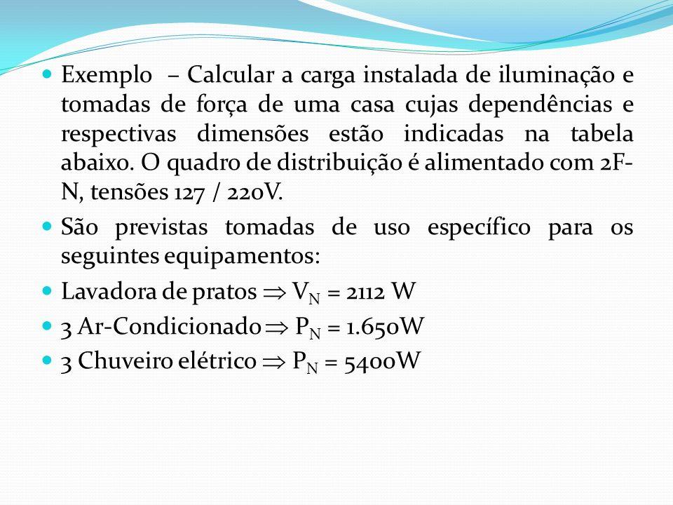 Exemplo – Calcular a carga instalada de iluminação e tomadas de força de uma casa cujas dependências e respectivas dimensões estão indicadas na tabela