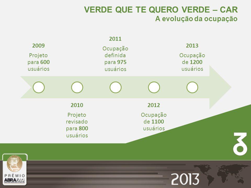 2009 Projeto para 600 usuários 2010 Projeto revisado para 800 usuários 2011 Ocupação definida para 975 usuários 2012 Ocupação de 1100 usuários 2013 Oc