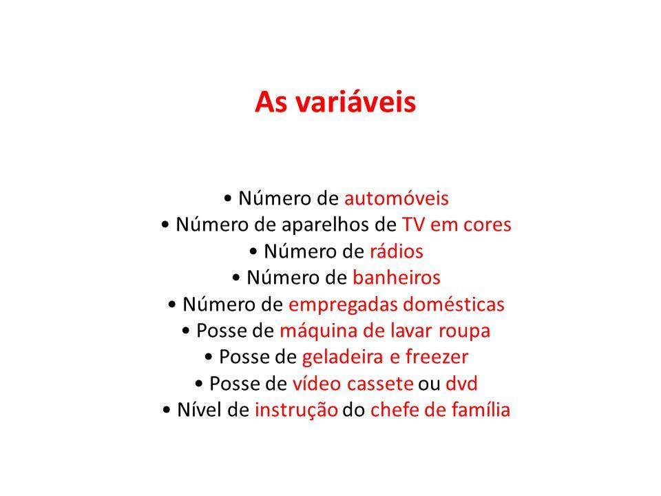 As variáveis Número de automóveis Número de aparelhos de TV em cores Número de rádios Número de banheiros Número de empregadas domésticas Posse de máq