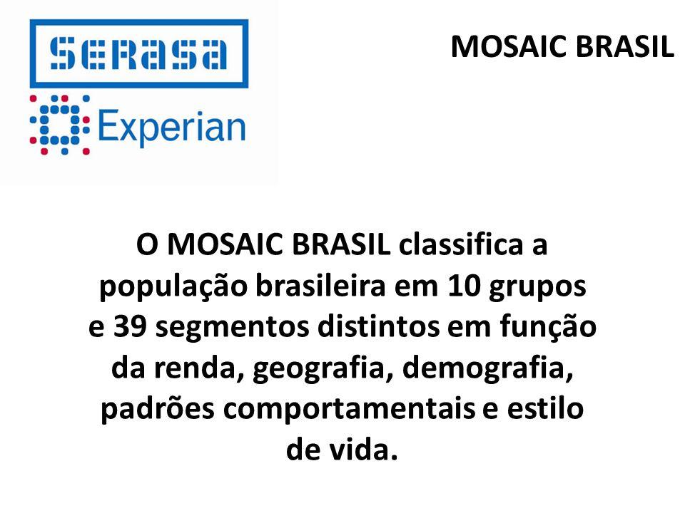 O MOSAIC BRASIL classifica a população brasileira em 10 grupos e 39 segmentos distintos em função da renda, geografia, demografia, padrões comportamen