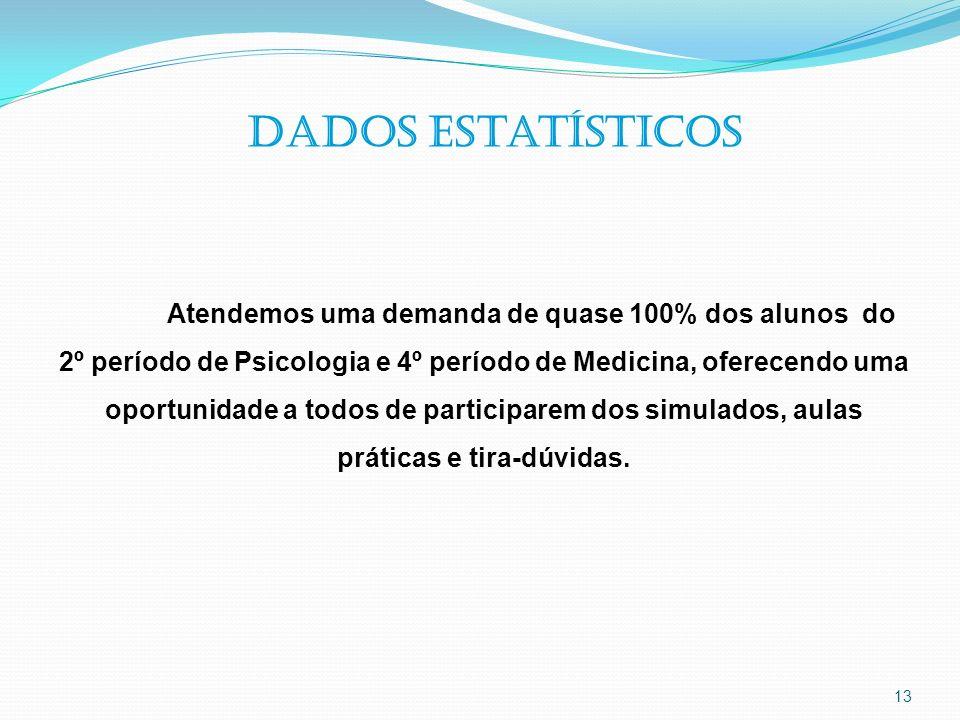 13 Dados estatísticos Atendemos uma demanda de quase 100% dos alunos do 2º período de Psicologia e 4º período de Medicina, oferecendo uma oportunidade