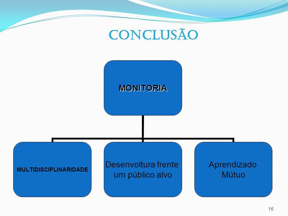 16 ConclusãoMONITORIA MULTIDISCIPLINARIDADE Desenvoltura frente um público alvo Aprendizado Mútuo