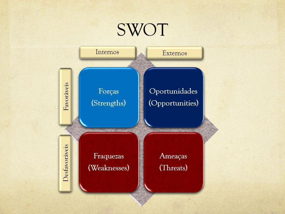 SWOT Forças (Strengths) Oportunidades (Opportunities) Fraquezas (Weaknesses) Ameaças (Threats) Externos Favoráveis Desfavoráveis Internos