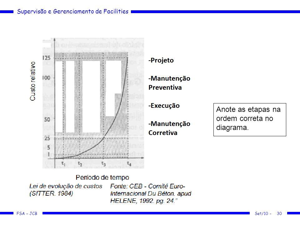 Supervisão e Gerenciamento de Facilities FSA – JCB Anote as etapas na ordem correta no diagrama. Set/10 -30