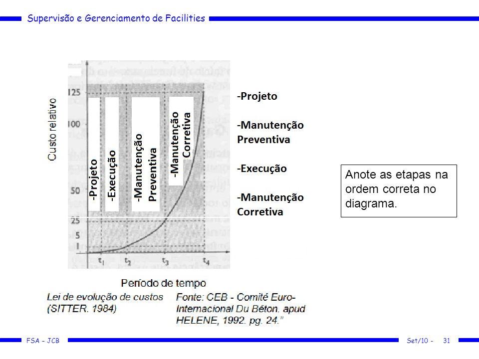 Supervisão e Gerenciamento de Facilities FSA – JCB Anote as etapas na ordem correta no diagrama. Set/10 -31