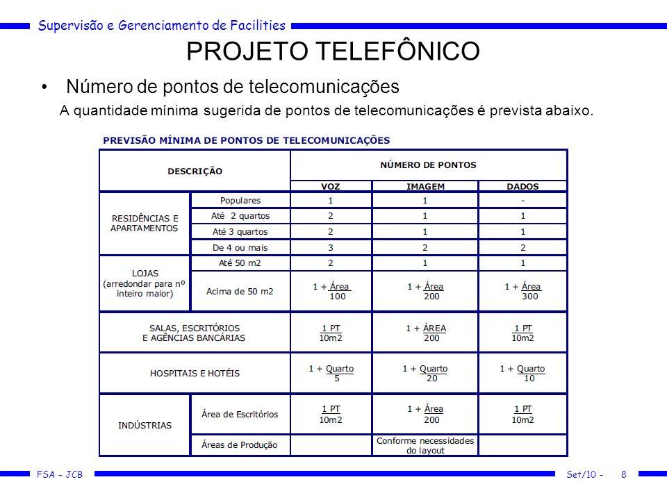Supervisão e Gerenciamento de Facilities FSA – JCB PROJETO TELEFÔNICO Número de pontos de telecomunicações A quantidade mínima sugerida de pontos de t