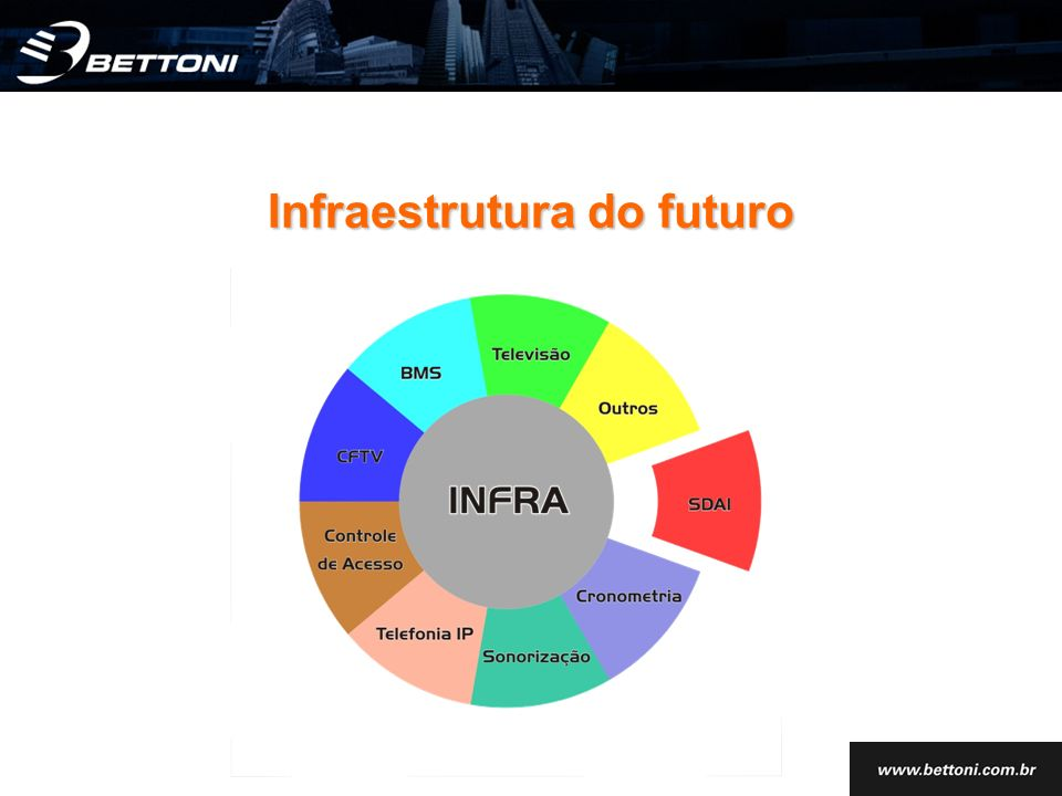 Infraestrutura do futuro