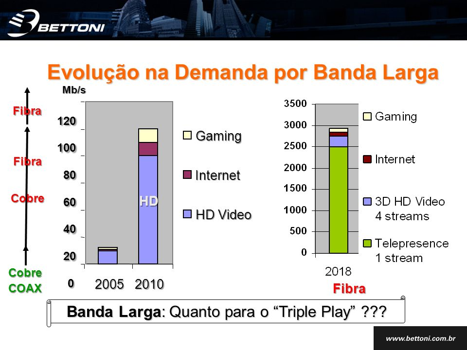 0 20 40 60 80 100 120 20052010 Mb/s Gaming Internet CobreCOAX FibraCobre HD Fibra Fibra Evolução na Demanda por Banda Larga Evolução na Demanda por Banda Larga HD Video Banda Larga: Quanto para o Triple Play ???