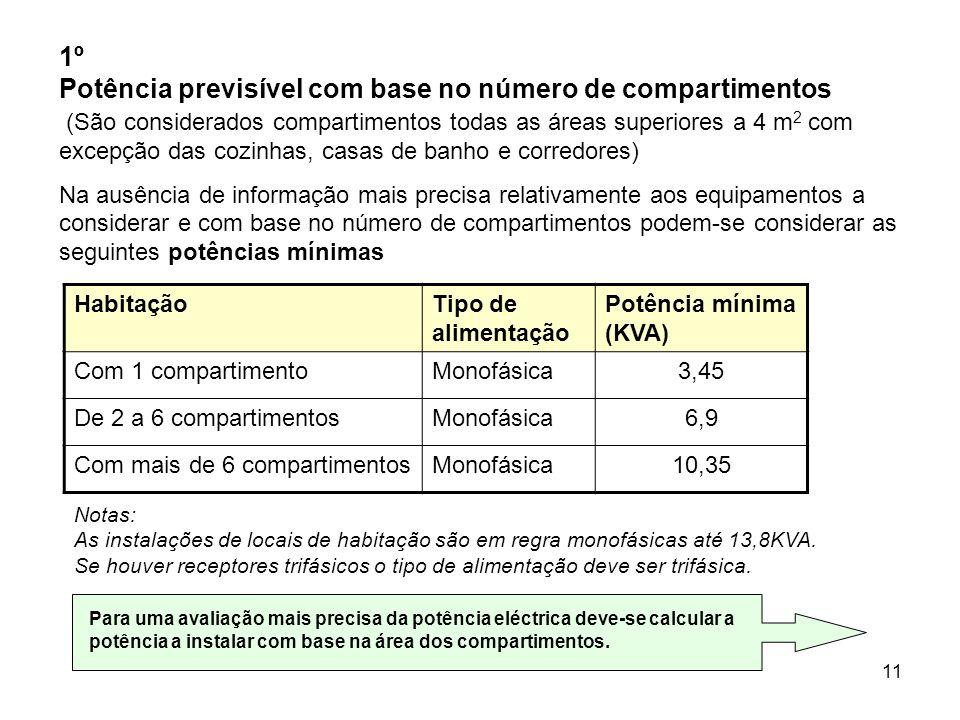 11 1º Potência previsível com base no número de compartimentos (São considerados compartimentos todas as áreas superiores a 4 m 2 com excepção das cozinhas, casas de banho e corredores) Na ausência de informação mais precisa relativamente aos equipamentos a considerar e com base no número de compartimentos podem-se considerar as seguintes potências mínimas HabitaçãoTipo de alimentação Potência mínima (KVA) Com 1 compartimentoMonofásica3,45 De 2 a 6 compartimentosMonofásica6,9 Com mais de 6 compartimentosMonofásica10,35 Notas: As instalações de locais de habitação são em regra monofásicas até 13,8KVA.
