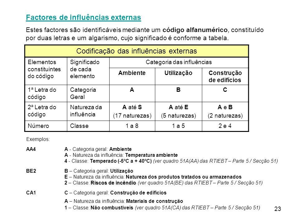 23 Factores de influências externas Estes factores são identificáveis mediante um código alfanumérico, constituído por duas letras e um algarismo, cujo significado é conforme a tabela.