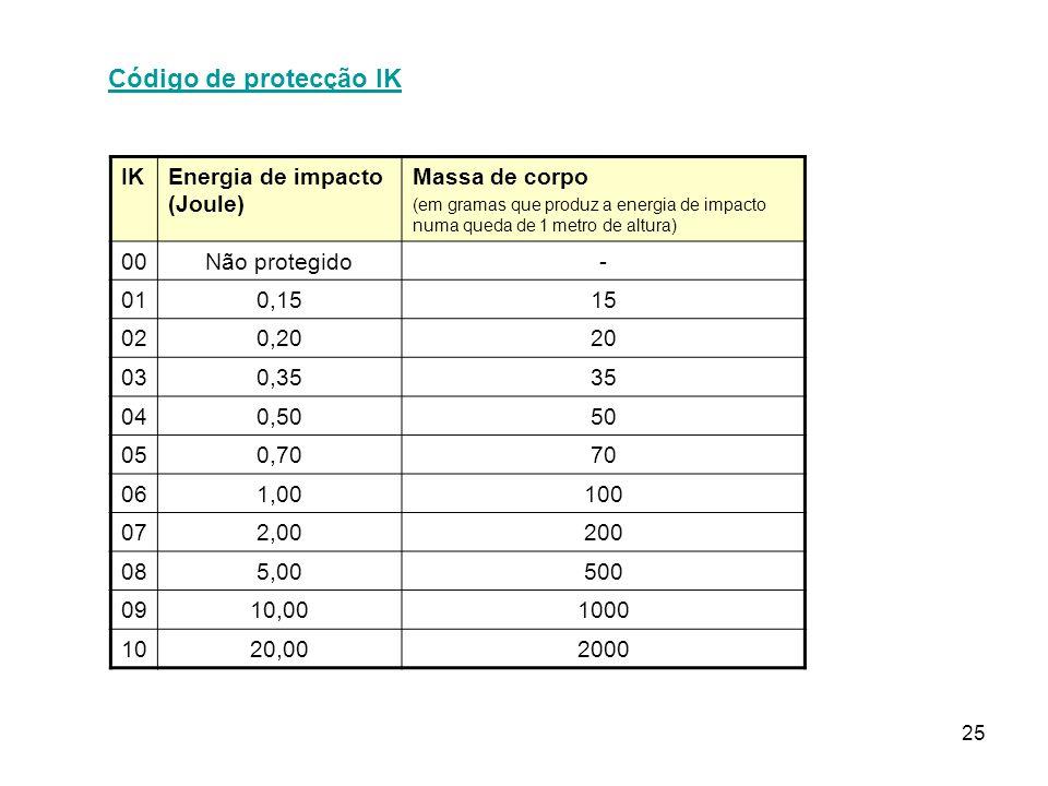 25 Código de protecção IK IKEnergia de impacto (Joule) Massa de corpo (em gramas que produz a energia de impacto numa queda de 1 metro de altura) 00Não protegido- 010,1515 020,2020 030,3535 040,5050 050,7070 061,00100 072,00200 085,00500 0910,001000 1020,002000
