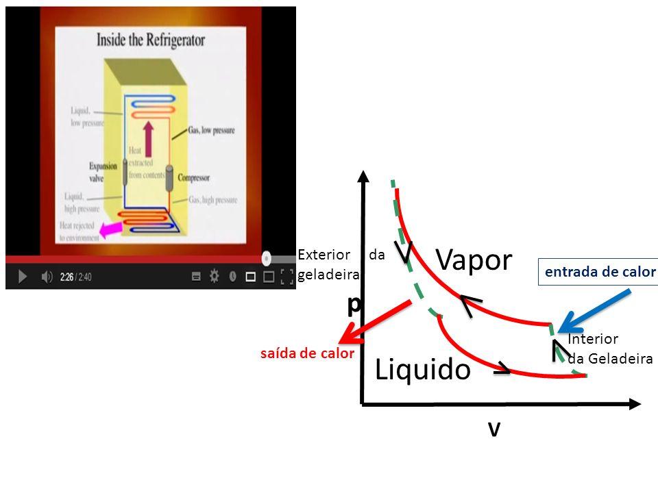 V p Vapor Interior da Geladeira Liquido Exterior da geladeira saída de calor entrada de calor
