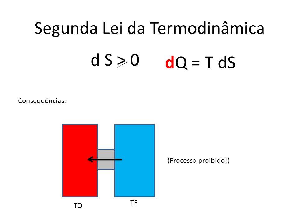 Segunda Lei da Termodinâmica dQ = T dS Consequências: TQ TF (Processo proibido!) d S > 0