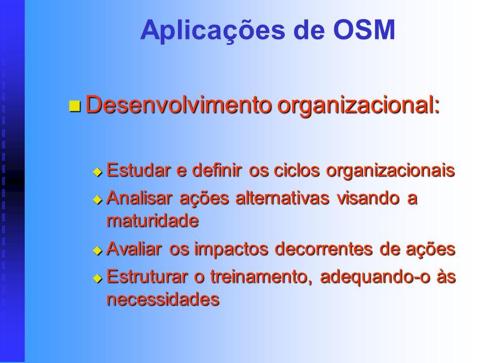 Aplicações de OSM Estrutura organizacional: Estrutura organizacional: Descrever o objetivo e as funções de cada uma das unidades empresariais Descreve