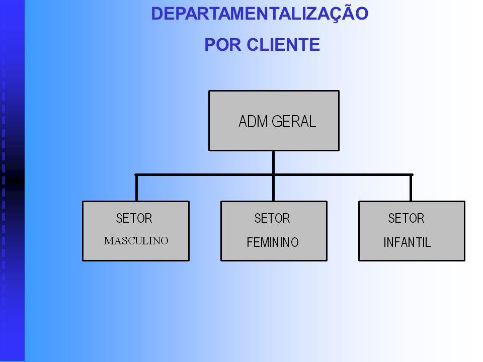 DEPARTAMENTALIZAÇÃO POR CLIENTE Neste modelo de departamentalização, as tarefas são agrupadas conforme os clientes a quem se destinam. É utilizado pri