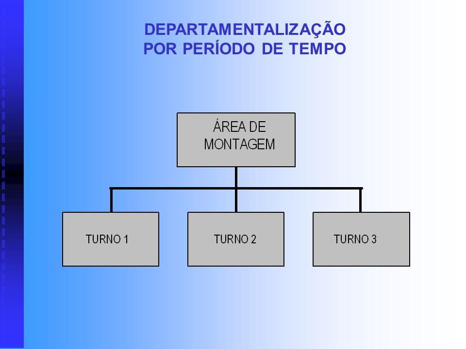 DEPARTAMENTALIZAÇÃO POR PERÍODO DE TEMPO Raramente utilizada nos níveis superiores da organização, a estrutura em função do tempo é utilizada basicame