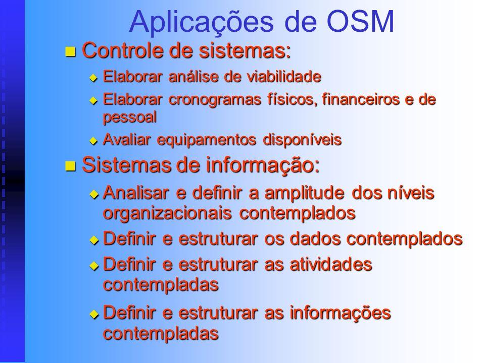 Aplicações de OSM Racionalização do trabalho: Racionalização do trabalho: Definir a movimentação de documentos Definir a movimentação de documentos De