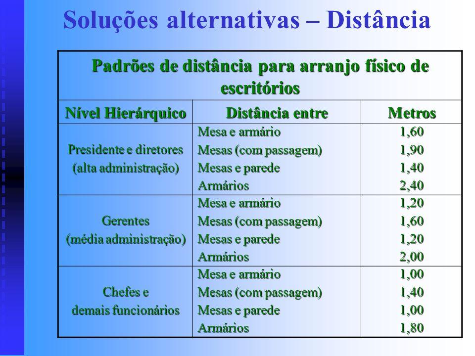 Soluções alternativas – Área Padrões de área para arranjo físico de escritórios Nível Hierárquico Discriminação Área em m 2 Presidente e diretores (al