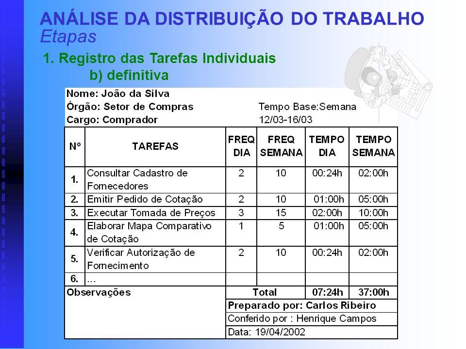 ANÁLISE DA DISTRIBUIÇÃO DO TRABALHO Etapas 1. Registro das Tarefas Individuais a) preliminar