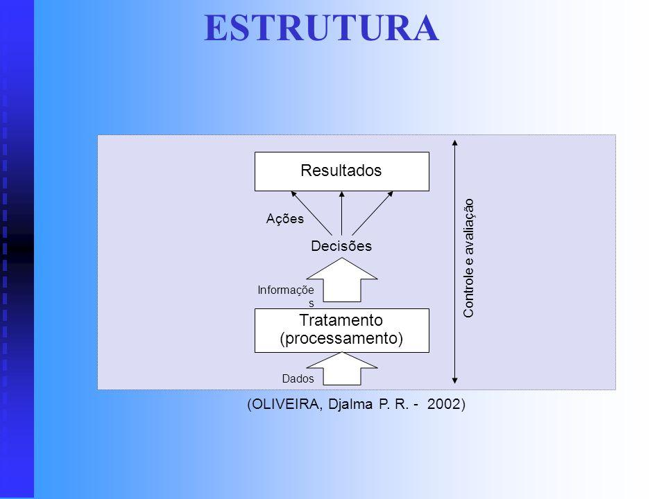 DEFINIÇÃO Sistema de informações é o processo de transformação de dados em informações. Quando esse processo está voltado para a geração de informaçõe