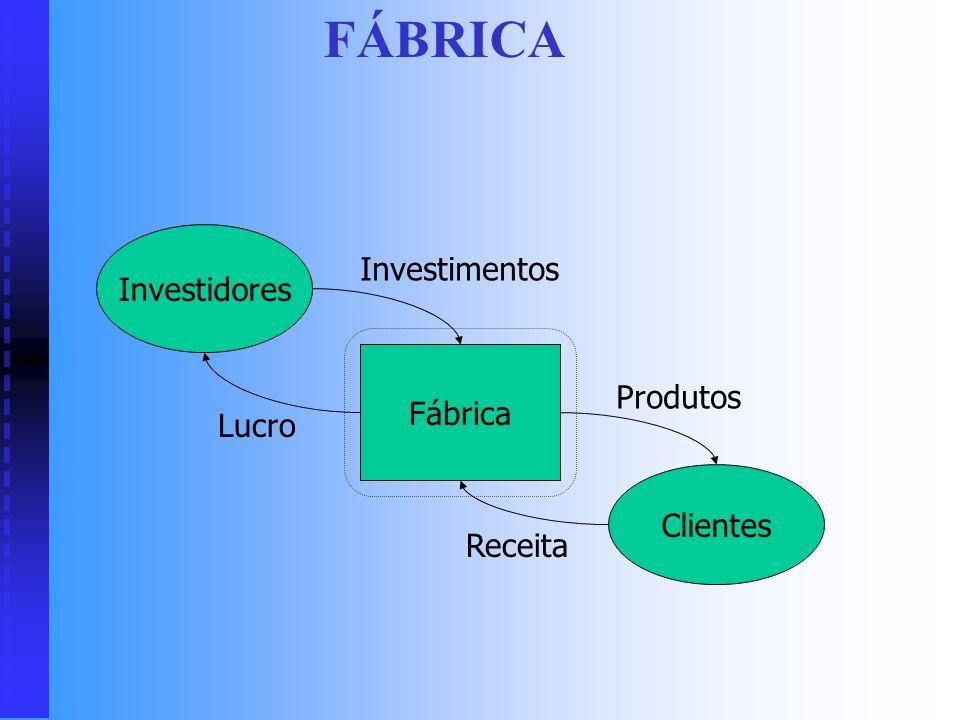Dinâmica de Sistemas Análise de Sistemas de Negócios