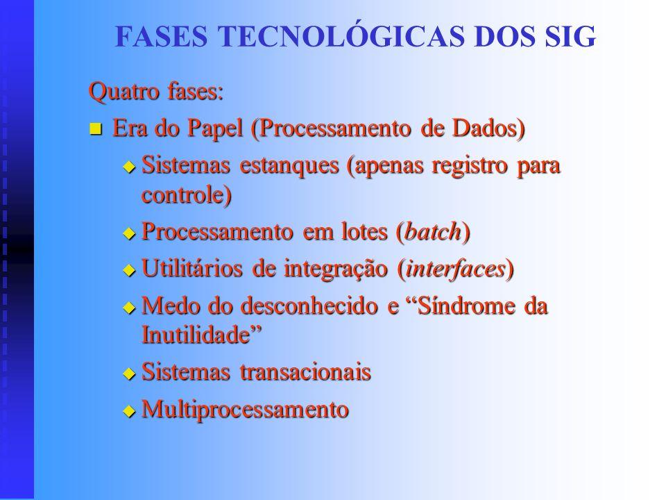 ESTRUTURA (OLIVEIRA, Djalma P. R. - 2002) Tratamento (processamento) Informaçõe s Dados Decisões Resultados Ações Controle e avaliação