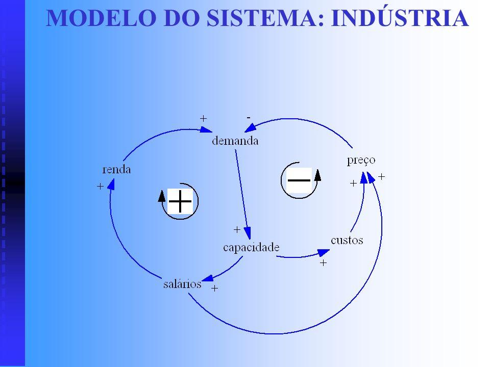 Variáveis do sistema: indústria Produção materiais trabalho produtos Cliente salários custos preço renda demanda Sociedade Propriedades relevantes e q