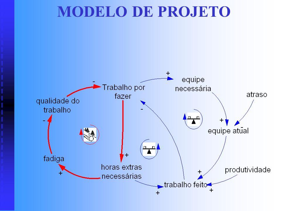 ESTADO DO SISTEMA Conjunto de propriedades relevantes que o sistema apresenta em um dado momento. Meses Variáveis Meses VariáveisJaneiroFevereiroMarço
