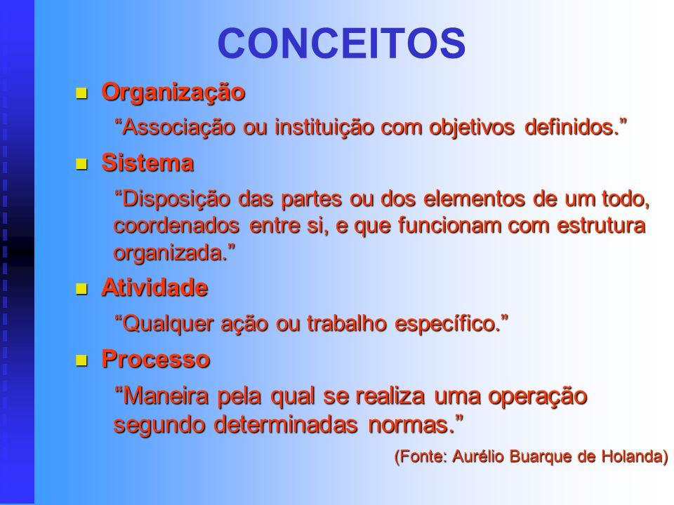 CONCEITOS Organização Organização Associação ou instituição com objetivos definidos.