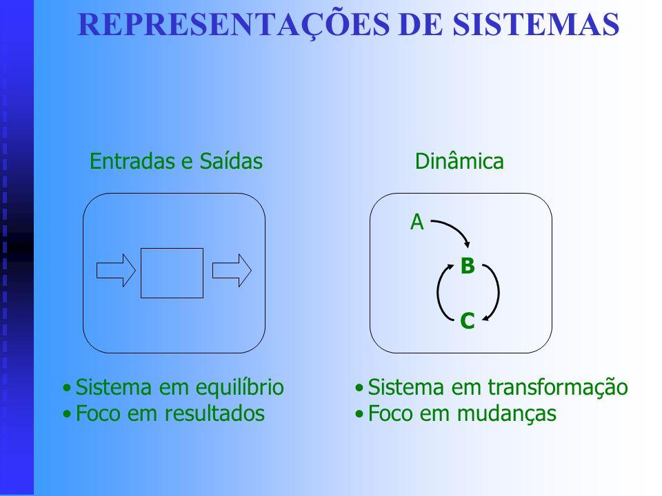 SISTEMA Um conjunto de partes que interagem para funcionar como um todo. Um sistema quase sempre é definido tendo em vista um propósito específico. Os