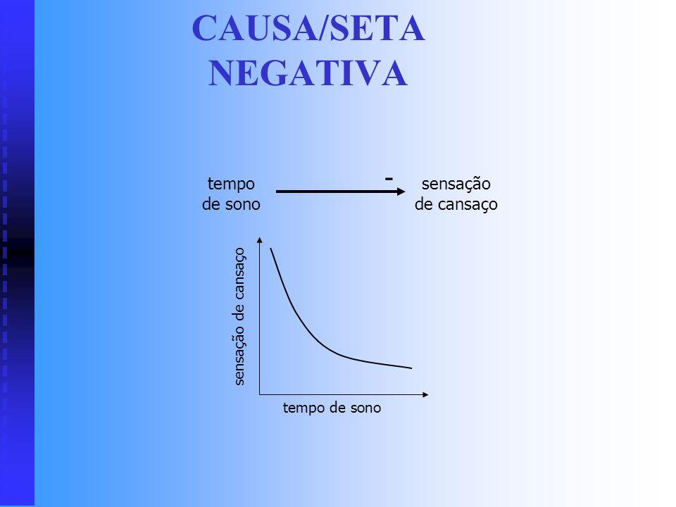CICLO POSITIVO: CRESCIMENTO grau de depressão quantidade de choro + + + tempo grau de depressão