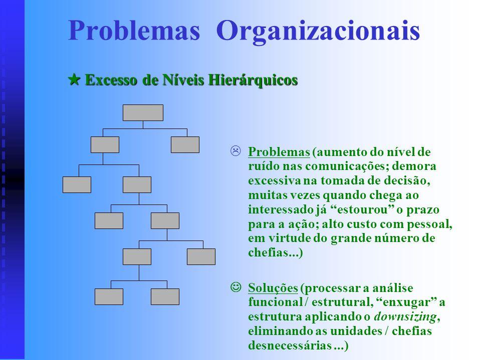 . Problemas (uma das atividades será preterida; as duas atividades serão prejudicadas; insatisfação e conflito entre as áreas...) Soluções (processar