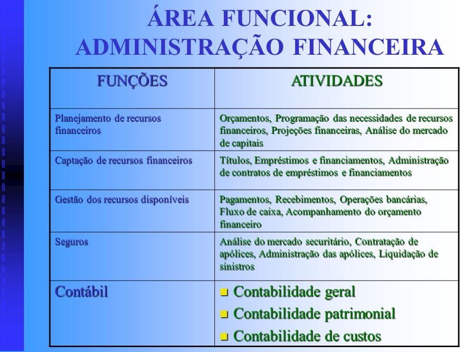 ÁREAS FUNCIONAIS NA EMPRESA Enfoque sistêmico Enfoque sistêmico Não são unidades organizacionais Não são unidades organizacionais Existe interação ent