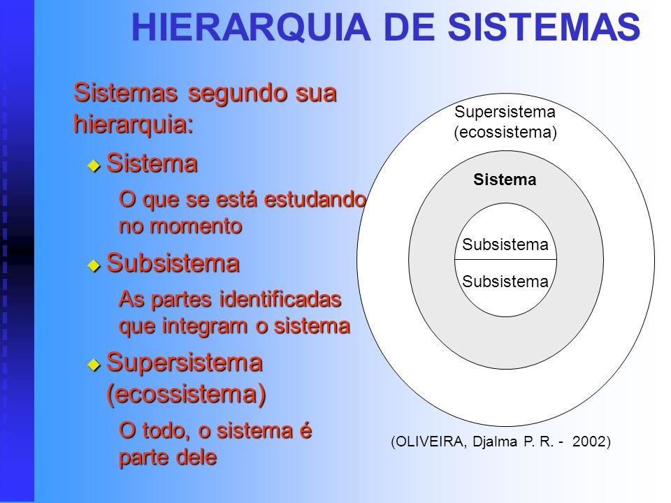 SISTEMAS CLASSIFICAÇÃO QUANTO À INTERAÇÃO Sistemas fechados Sistemas fechados Sem intercâmbio com o ambiente externo Sem intercâmbio com o ambiente ex