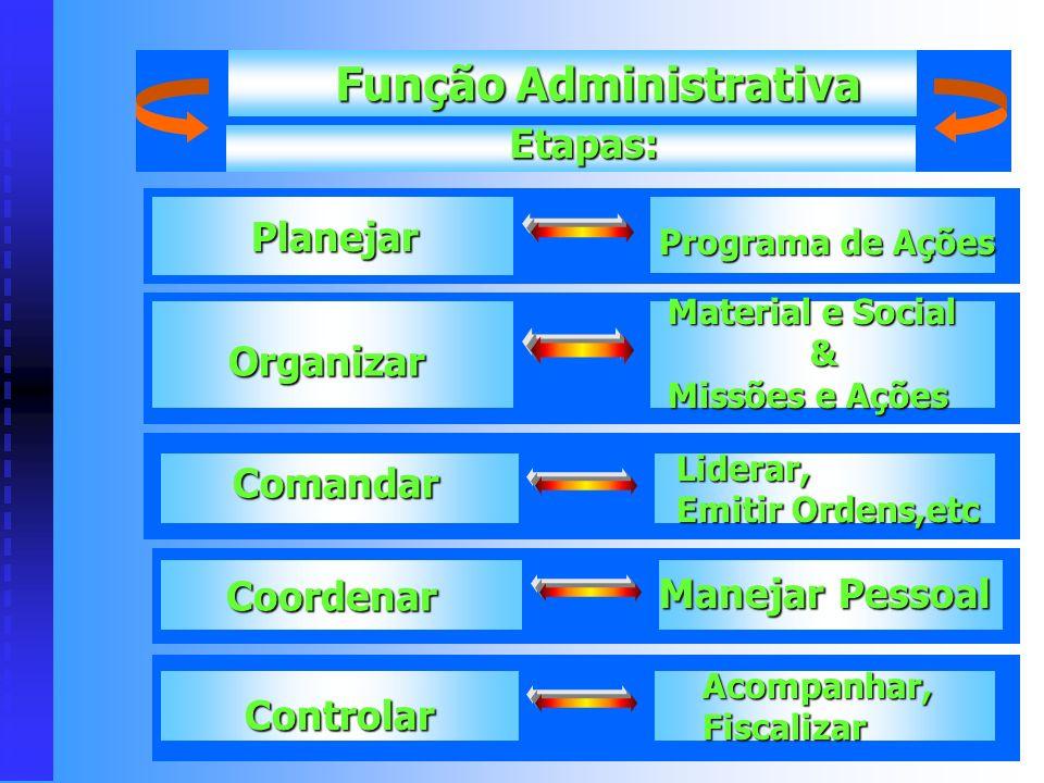Função Técnica Funções da Empresa Segundo Fayol Fabricação dos Produtos Função Comercial Compra e Venda Função Financeira Função Segurança Proteção do