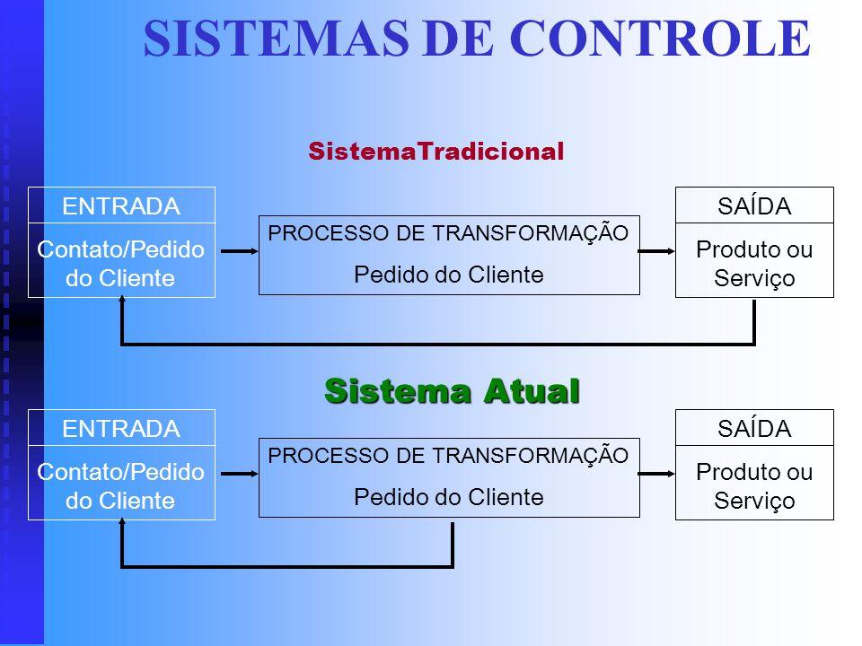 Princípios Básicos Divisão do Trabalho Divisão do Trabalho Caracteriza-se pela decomposição das atividades dos órgãos em tarefas e passos a serem exec