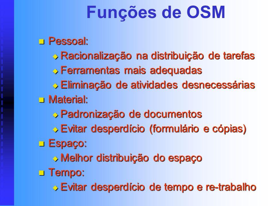 Funções de OSM Introduzir métodos de trabalho mais eficazes: Introduzir métodos de trabalho mais eficazes: Bom nível de produtividade Bom nível de pro