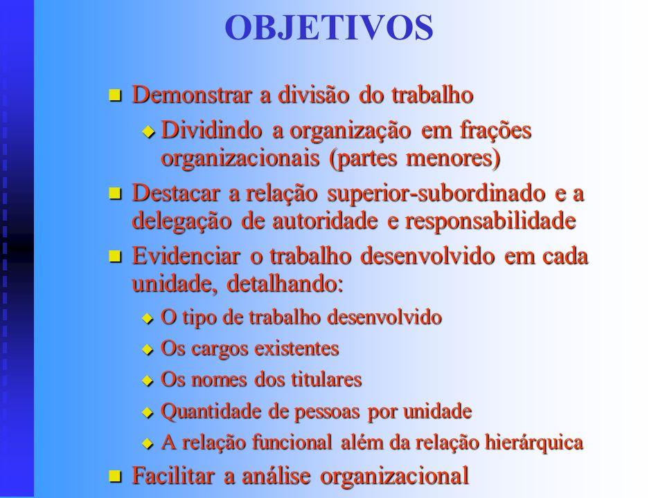 INTRODUÇÃO Gráfico que representa a estrutura formal da organização num determinado momento Gráfico que representa a estrutura formal da organização n