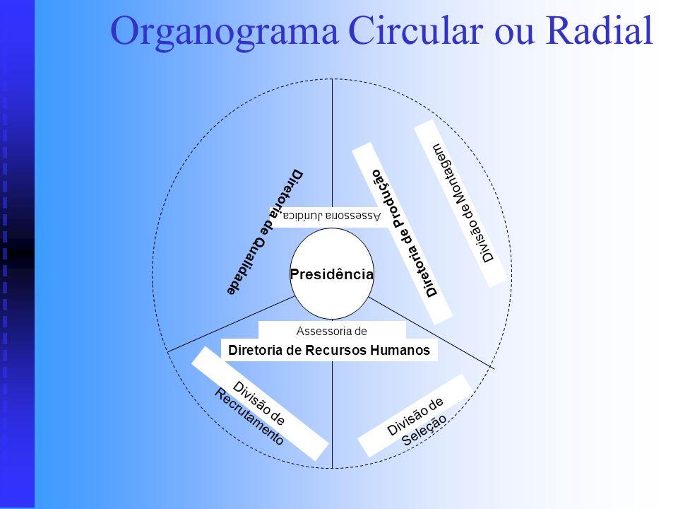 Organograma Estrutural Técnica utilizada para representar a maioria das organizações Técnica utilizada para representar a maioria das organizações No