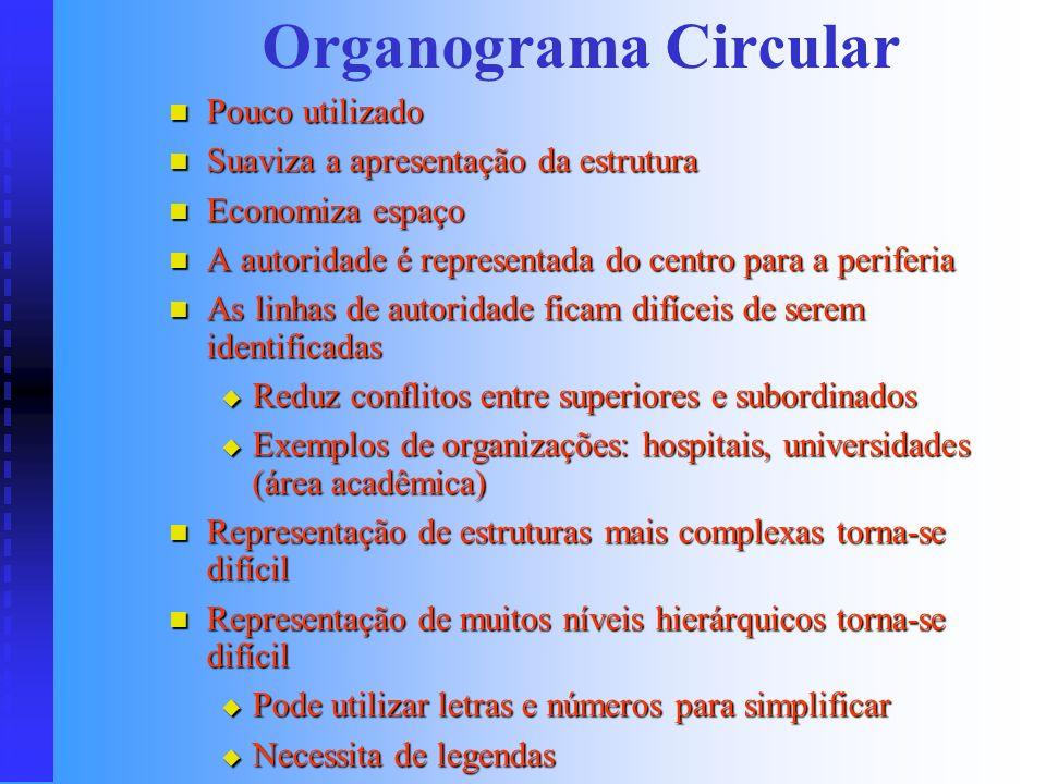 Organograma Circular ou Radial Presidência Assessoria de Comunicação Assessoria Jurídica Diretoria de Recursos Humanos Diretoria de Qualidade Diretori