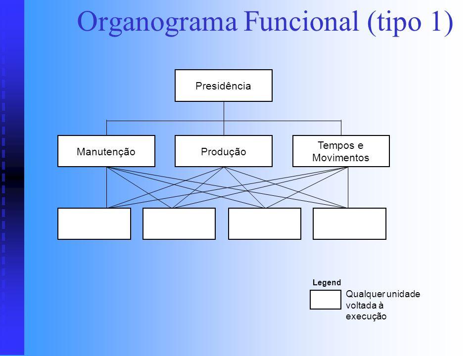 Organograma Circular Pouco utilizado Pouco utilizado Suaviza a apresentação da estrutura Suaviza a apresentação da estrutura Economiza espaço Economiz