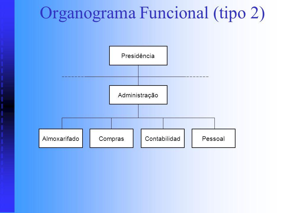 Organograma Funcional (tipo 1) Legend a: Qualquer unidade voltada à execução Presidência ManutençãoProdução Tempos e Movimentos