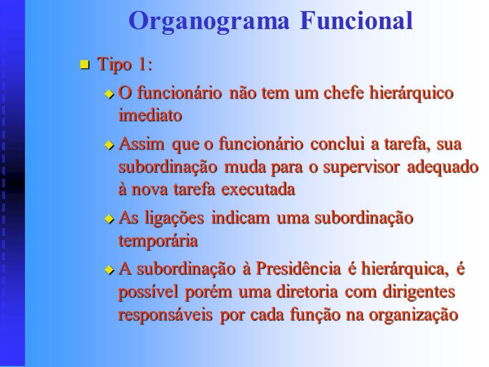 Organograma Funcional (tipo 2) Presidência Administração AlmoxarifadoComprasContabilidadPessoal