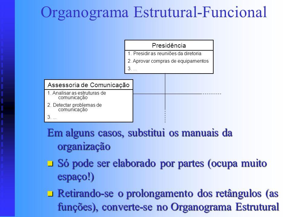 Organograma Funcional Tipo 2: Tipo 2: Aplicado em organizações de pequeno porte Aplicado em organizações de pequeno porte Pouco verticalizada Pouco ve
