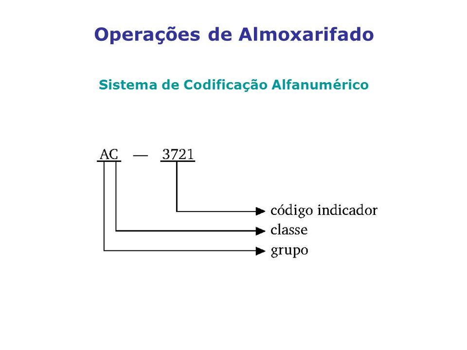 Operações de Almoxarifado Sistema de Codificação Alfanumérico
