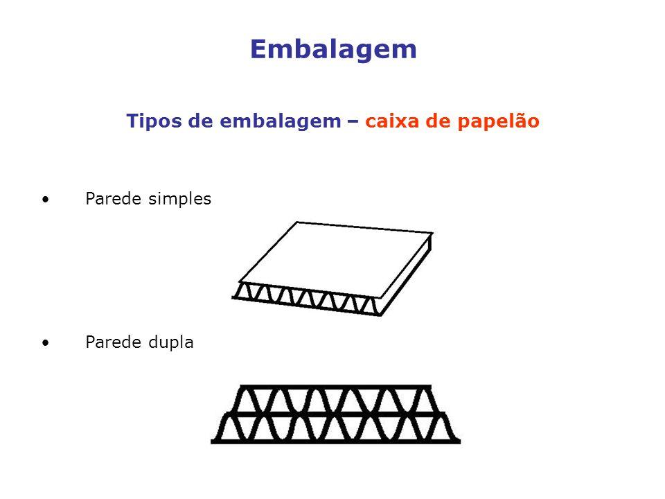 Embalagem Tipos de embalagem – caixa de papelão Parede simples Parede dupla